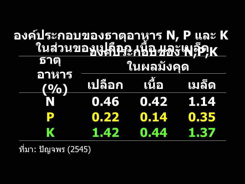 1.370.441.42K 0.350.140.22P 1.140.420.46N เมล็ดเนื้อเปลือก องค์ประกอบของ N,P,K ในผลมังคุด ธาตุ อาหาร (%) ที่มา : ปัญจพร (2545) องค์ประกอบของธาตุอาหาร