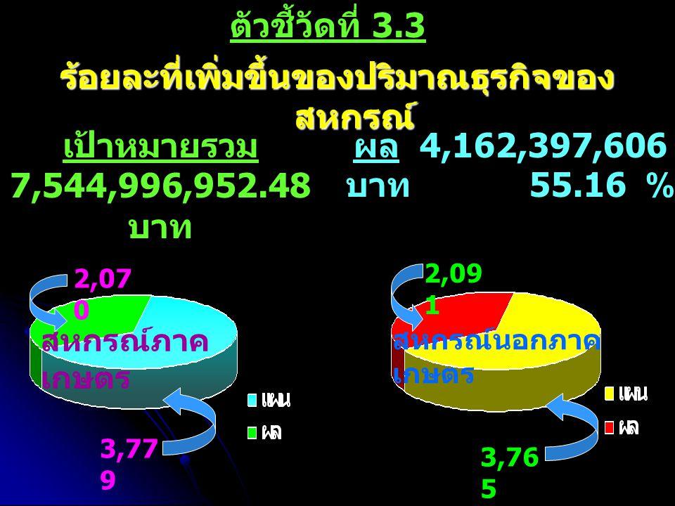 ตัวชี้วัดที่ 3.3 ร้อยละที่เพิ่มขึ้นของปริมาณธุรกิจของ สหกรณ์ เป้าหมายรวม 7,544,996,952.48 บาท สหกรณ์ภาค เกษตร ผล 4,162,397,606 บาท 55.16 % 2,07 0 3,77 9 สหกรณ์นอกภาค เกษตร 3,76 5 2,09 1 สหกรณ์นอกภาค เกษตร