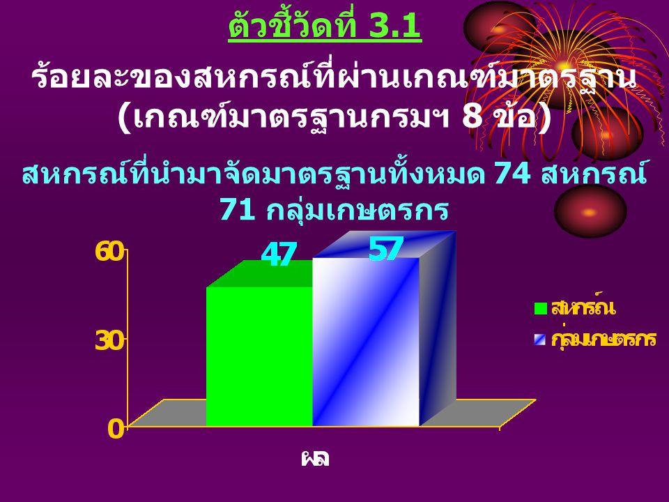ตัวชี้วัดที่ 3.1 ร้อยละของสหกรณ์ที่ผ่านเกณฑ์มาตรฐาน ( เกณฑ์มาตรฐานกรมฯ 8 ข้อ ) สหกรณ์ที่นำมาจัดมาตรฐานทั้งหมด 74 สหกรณ์ 71 กลุ่มเกษตรกร