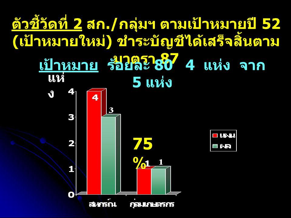 ตัวชี้วัดที่ 2 สก./ กลุ่มฯ ตามเป้าหมายปี 52 ( เป้าหมายใหม่ ) ชำระบัญชีได้เสร็จสิ้นตาม มาตรา 87 เป้าหมาย ร้อยละ 80 4 แห่ง จาก 5 แห่ง 75 % แห่ ง