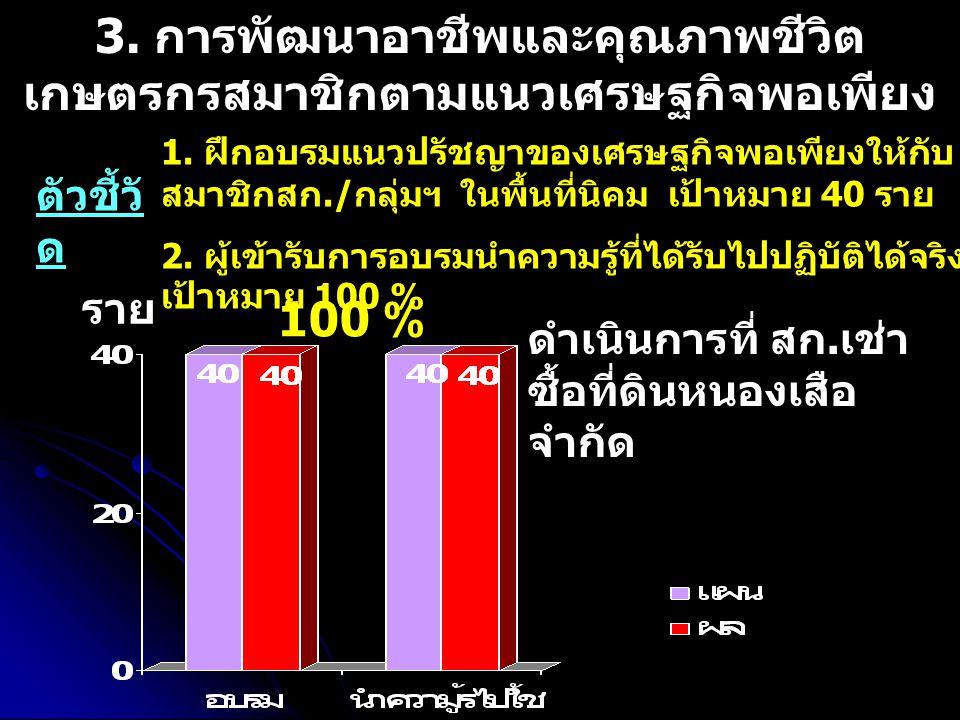 ราย 3. การพัฒนาอาชีพและคุณภาพชีวิต เกษตรกรสมาชิกตามแนวเศรษฐกิจพอเพียง 1.