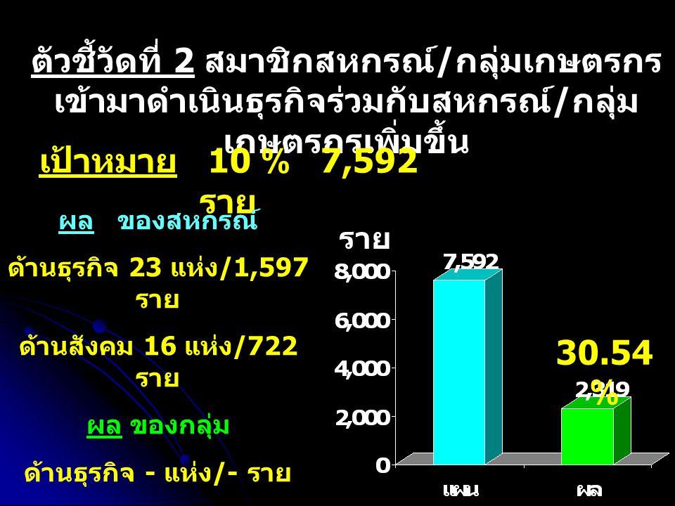 ตัวชี้วัดที่ 2 สมาชิกสหกรณ์ / กลุ่มเกษตรกร เข้ามาดำเนินธุรกิจร่วมกับสหกรณ์ / กลุ่ม เกษตรกรเพิ่มขึ้น เป้าหมาย 10 % 7,592 ราย ผล ของสหกรณ์ ด้านธุรกิจ 23 แห่ง /1,597 ราย ด้านสังคม 16 แห่ง /722 ราย ผล ของกลุ่ม ด้านธุรกิจ - แห่ง /- ราย ด้านสังคม - แห่ง /- ราย ราย 30.54 %