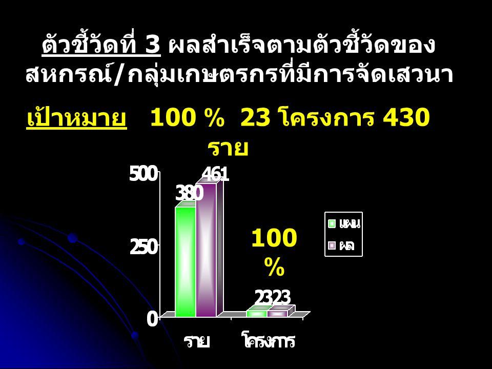 เป้าหมาย 82 แห่ง 164 ครั้ง การตรวจการสหกรณ์ สหกร ณ์ 50.61 % 100 %