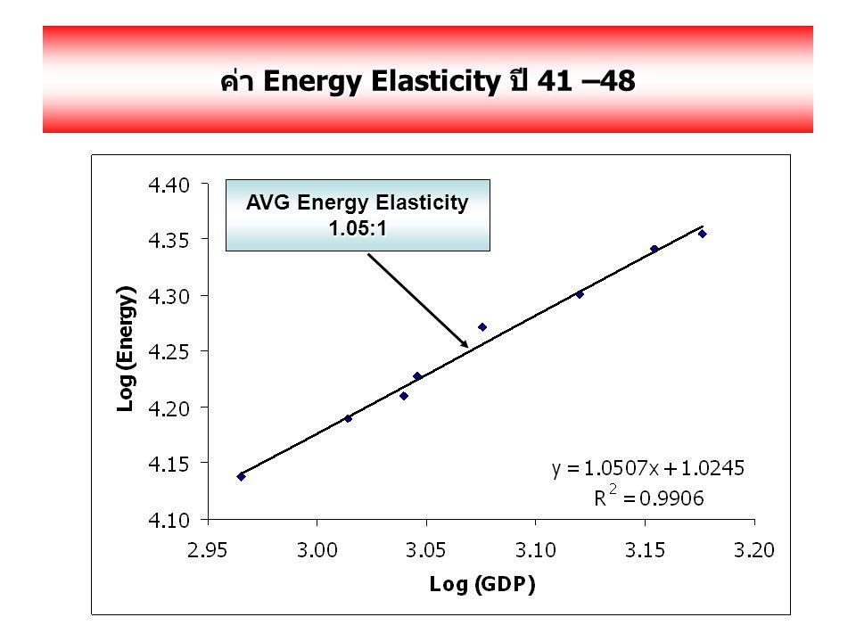 ค่า Energy Elasticity ปี 41 –48 AVG Energy Elasticity 1.05:1