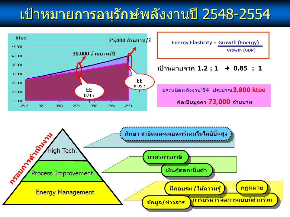 เป้าหมายการอนุรักษ์พลังงานปี 2548-2554 การบริหารจัดการแบบมีส่วนร่วม Energy Elasticity = Growth (Energy) Growth (GDP) เป้าหมายจาก 1.2 : 1 0.85 : 1 EE 0
