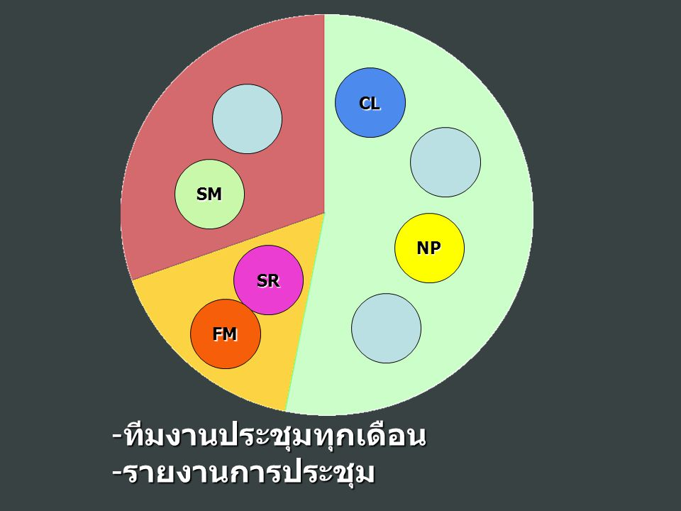 CL NP SM SR FM -ทีมงานประชุมทุกเดือน -รายงานการประชุม
