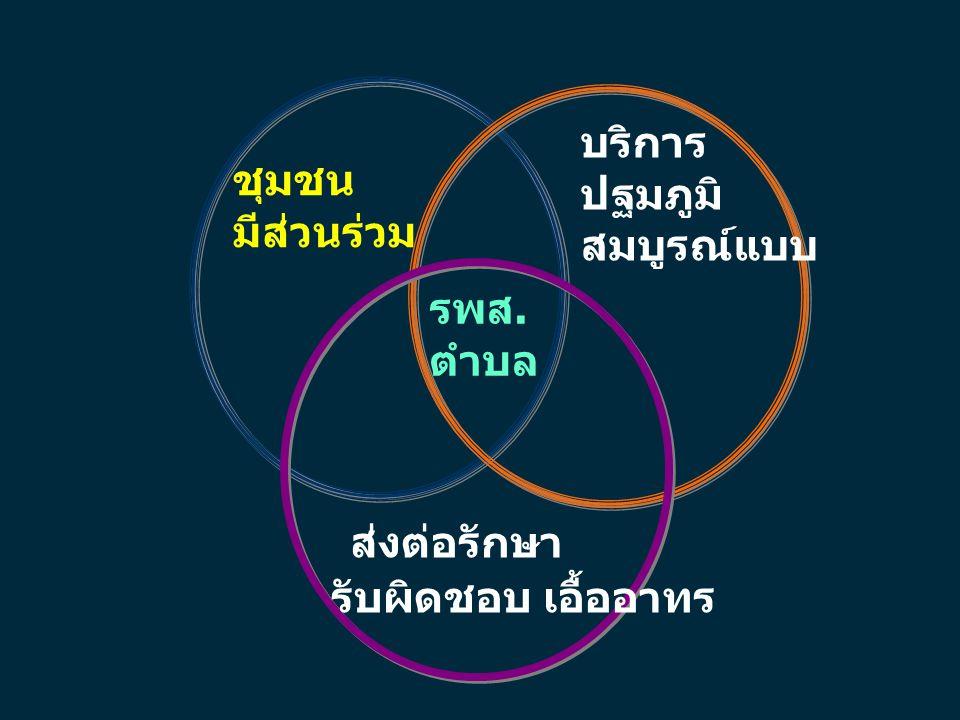รพ 1 23..n ส่งเสริมบทบาท อสม. ปฏิบัติงานเชิงรุก 3...n 2 ม1ม1 20 3 2 อ1อ1 โครงสร้าง อสม.