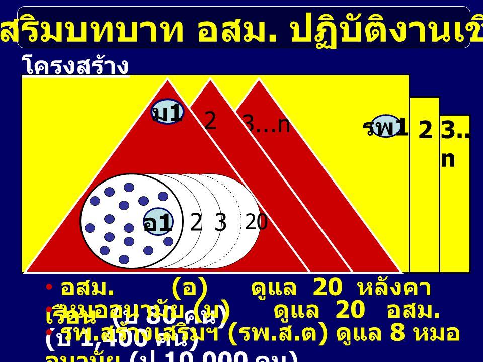 รพ 1 23.. n ส่งเสริมบทบาท อสม. ปฏิบัติงานเชิงรุก 3...n 2 ม1ม1 20 3 2 อ1อ1 โครงสร้าง อสม. ( อ ) ดูแล 20 หลังคา เรือน ( ป 80 คน ) หมออนามัย ( ม ) ดูแล 2