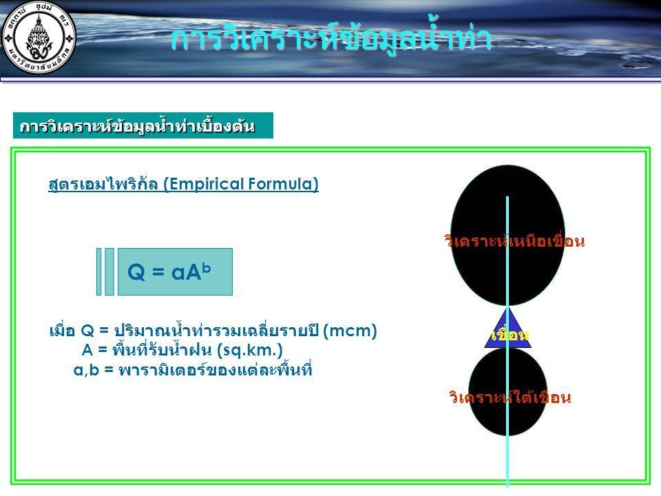 การวิเคราะห์ข้อมูลน้ำท่า สูตรเอมไพริกัล (Empirical Formula) Q = aA b เมื่อ Q = ปริมาณน้ำท่ารวมเฉลี่ยรายปี (mcm) A = พื้นที่รับน้ำฝน (sq.km.) a,b = พารามิเตอร์ของแต่ละพื้นที่ วิเคราะห์เหนือเขื่อน วิเคราะห์ใต้เขื่อน เขื่อน การวิเคราะห์ข้อมูลน้ำท่าเบื้องต้น