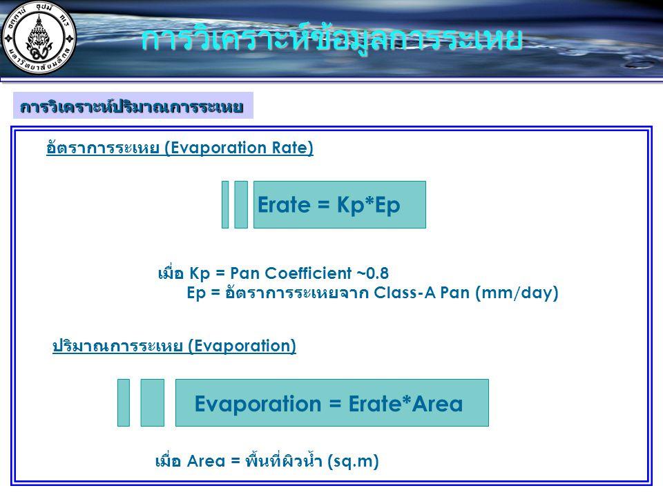 Erate = Kp*Ep อัตราการระเหย (Evaporation Rate) เมื่อ Kp = Pan Coefficient ~0.8 Ep = อัตราการระเหยจาก Class-A Pan (mm/day) ปริมาณการระเหย (Evaporation) Evaporation = Erate*Area เมื่อ Area = พื้นที่ผิวน้ำ (sq.m) การวิเคราะห์ปริมาณการระเหย การวิเคราะห์ข้อมูลการระเหย