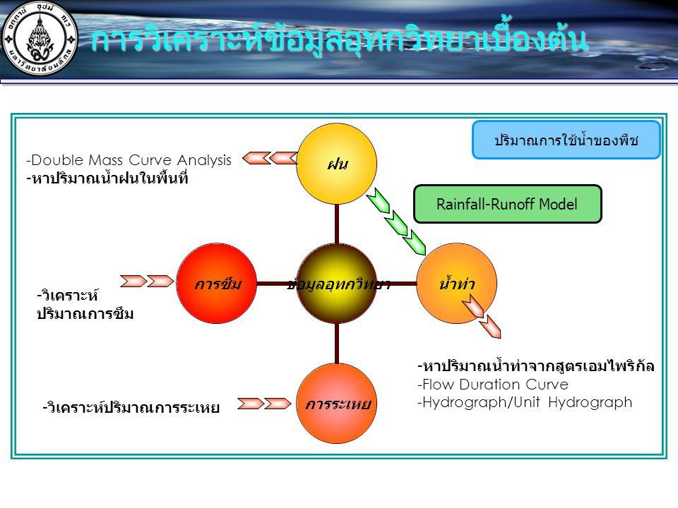 การวิเคราะห์ข้อมูลอุทกวิทยาเบื้องต้น Rainfall-Runoff Model -Double Mass Curve Analysis -หาปริมาณน้ำฝนในพื้นที่ -หาปริมาณน้ำท่าจากสูตรเอมไพริกัล -Flow Duration Curve -Hydrograph/Unit Hydrograph -วิเคราะห์ ปริมาณการซึม -วิเคราะห์ปริมาณการระเหย ปริมาณการใช้น้ำของพืช