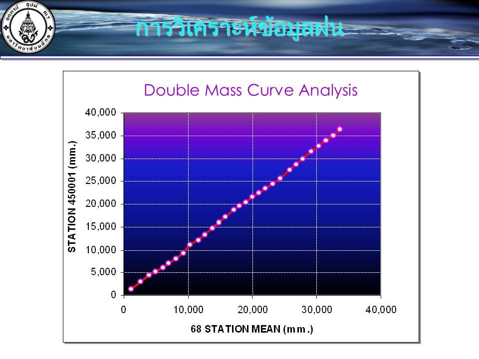 การวิเคราะห์ข้อมูลฝน Double Mass Curve Analysis