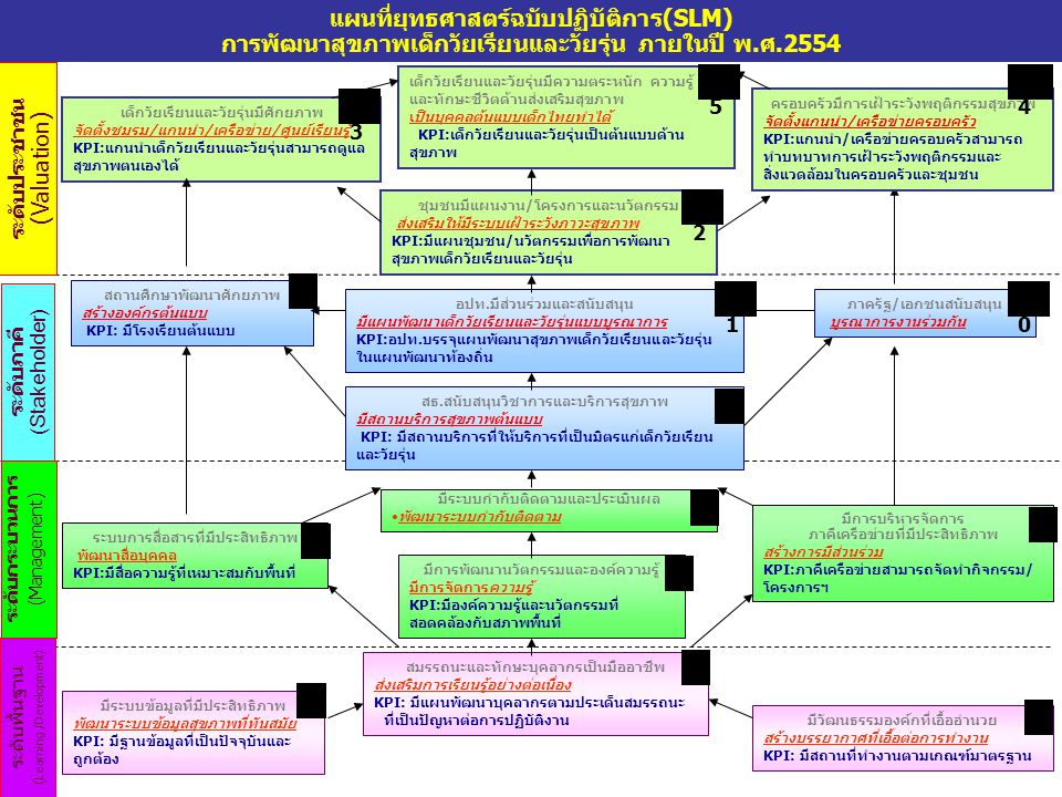 ระดับประชาชน (Valuation) ระดับภาคี (Stakeholder) ระดับกระบวนการ (Management) ระดับพื้นฐาน ( Learning /Development) แผนที่ยุทธศาสตร์ฉบับปฏิบัติการ(SLM) การพัฒนาสุขภาพเด็กวัยเรียนและวัยรุ่น ภายในปี พ.ศ.2554 สถานศึกษาพัฒนาศักยภาพ สร้างองค์กรต้นแบบ KPI: มีโรงเรียนต้นแบบ มีการพัฒนานวัตกรรมและองค์ความรู้ มีการจัดการความรู้ KPI:มีองค์ความรู้และนวัตกรรมที่ สอดคล้องกับสภาพพื้นที่ มีการบริหารจัดการ ภาคีเครือข่ายที่มีประสิทธิภาพ สร้างการมีส่วนร่วม KPI:ภาคีเครือข่ายสามารถจัดทำกิจกรรม/ โครงการฯ สมรรถนะและทักษะบุคลากรเป็นมืออาชีพ ส่งเสริมการเรียนรู้อย่างต่อเนื่อง KPI: มีแผนพัฒนาบุคลากรตามประเด็นสมรรถนะ ที่เป็นปัญหาต่อการปฏิบัติงาน มีระบบข้อมูลที่มีประสิทธิภาพ พัฒนาระบบข้อมูลสุขภาพที่ทันสมัย KPI: มีฐานข้อมูลที่เป็นปัจจุบันและ ถูกต้อง สธ.สนับสนุนวิชาการและบริการสุขภาพ มีสถานบริการสุขภาพต้นแบบ KPI: มีสถานบริการที่ให้บริการที่เป็นมิตรแก่เด็กวัยเรียน และวัยรุ่น อปท.มีส่วนร่วมและสนับสนุน มีแผนพัฒนาเด็กวัยเรียนและวัยรุ่นแบบบูรณาการ KPI:อปท.บรรจุแผนพัฒนาสุขภาพเด็กวัยเรียนและวัยรุ่น ในแผนพัฒนาท้องถิ่น เด็กวัยเรียนและวัยรุ่นมีศักยภาพ จัดตั้งชมรม/แกนนำ/เครือข่าย/ศูนย์เรียนรู้ KPI:แกนนำเด็กวัยเรียนและวัยรุ่นสามารถดูแล สุขภาพตนเองได้ เด็กวัยเรียนและวัยรุ่นมีความตระหนัก ความรู้ และทักษะชีวิตด้านส่งเสริมสุขภาพ เป็นบุคคลต้นแบบเด็กไทยทำได้ KPI:เด็กวัยเรียนและวัยรุ่นเป็นต้นแบบด้าน สุขภาพ ชุมชนมีแผนงาน/โครงการและนวัตกรรม ส่งเสริมให้มีระบบเฝ้าระวังภาวะสุขภาพ KPI:มีแผนชุมชน/นวัตกรรมเพื่อการพัฒนา สุขภาพเด็กวัยเรียนและวัยรุ่น ภาครัฐ/เอกชนสนับสนุน บูรณาการงานร่วมกัน มีระบบกำกับติดตามและประเมินผล พัฒนาระบบกำกับติดตาม มีวัฒนธรรมองค์กที่เอื้ออำนวย สร้างบรรยากาศที่เอื้อต่อการทำงาน KPI: มีสถานที่ทำงานตามเกณฑ์มาตรฐาน ครอบครัวมีการเฝ้าระวังพฤติกรรมสุขภาพ จัดตั้งแกนนำ/เครือข่ายครอบครัว KPI:แกนนำ/เครือข่ายครอบครัวสามารถ ทำบทบาทการเฝ้าระวังพฤติกรรมและ สิ่งแวดล้อมในครอบครัวและชุมชน ระบบการสื่อสารที่มีประสิทธิภาพ พัฒนาสื่อบุคคล KPI:มีสื่อความรู้ที่เหมาะสมกับพื้นที่ 1 2 3 5 4 6 7 8 9 1 1313 1515 1212 1414 1010