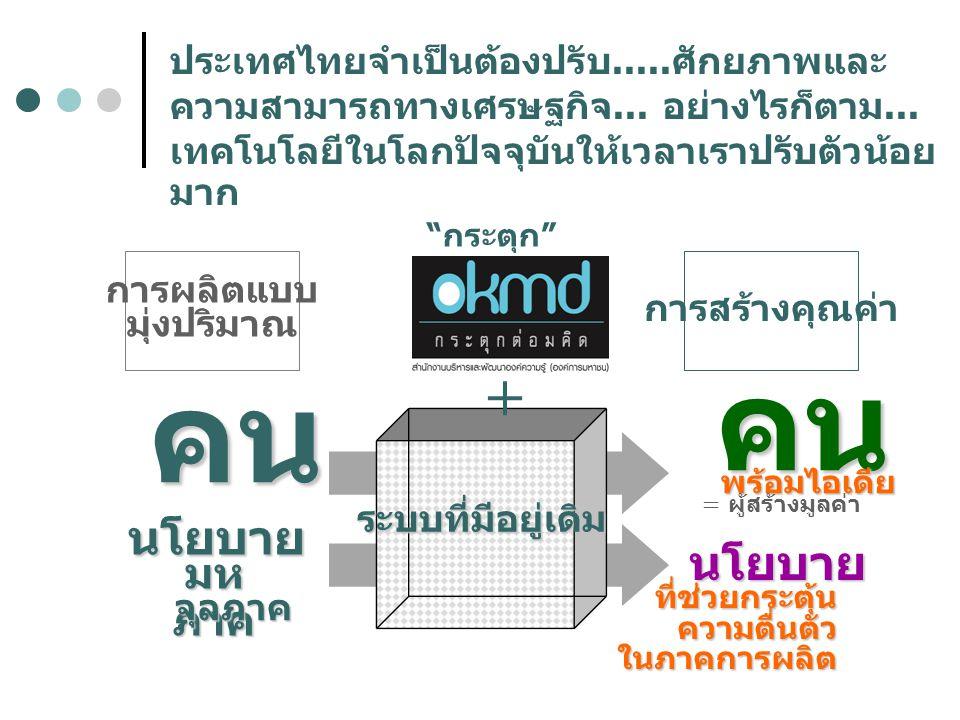 ระบบที่มีอยู่เดิม + การผลิตแบบ มุ่งปริมาณ การสร้างคุณค่า คน นโยบาย คน พร้อมไอเดีย = ผู้สร้างมูลค่า ประเทศไทยจำเป็นต้องปรับ..... ศักยภาพและ ความสามารถท