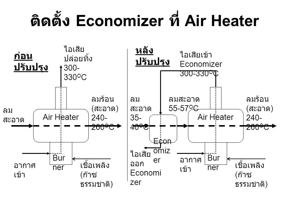 ติดตั้ง Economizer ที่ Air Heater ก่อน ปรับปรุง หลัง ปรับปรุง Air Heater Bur ner ลม สะอาด ลมร้อน ( สะอาด ) 240- 260 O C ไอเสีย ปล่อยทิ้ง 300- 330 O C