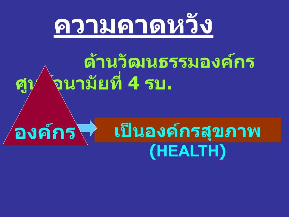 ความคาดหวัง ด้านวัฒนธรรมองค์กร ศูนย์อนามัยที่ 4 รบ. เป็นองค์กรสุขภาพ (HEALTH) องค์กร