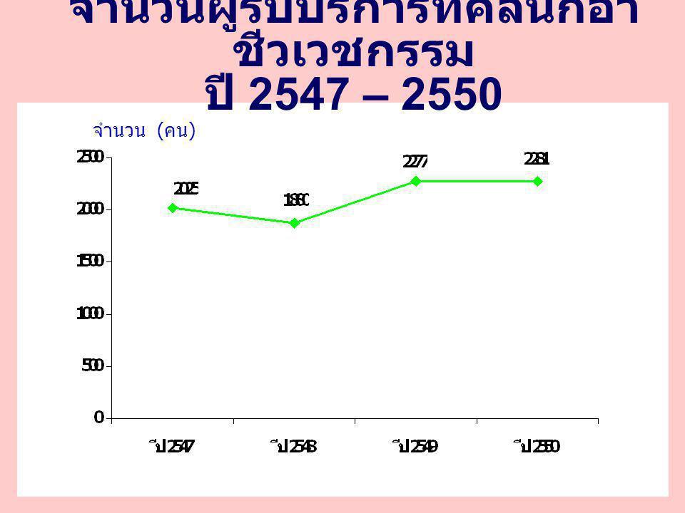 จำนวนผู้รับบริการที่คลินิกอาชีว เวชกรรม จำแนกตาม ICD10 ตั้งแต่ปี 2547 – 2550 ICD10 ปี 2547 ปี 2548 ปี 2549 ปี 2550 Z000 ( ตรวจสุขภาพทั่วไป ) 251 324 581 164 Z020 ( ตรวจเข้าสถานศึกษา ) 58 64 103 78 Z021 ( ตรวจก่อนเข้าทำงาน ) 1,692 1,441 1,461 1,950 Z026 ( ตรวจทำใบขับขี่ ) 0 24 44 57 Z026 ( ตรวจทำประกัน ) 1 2 9 19 Z028 ( ตรวจไปต่างประเทศ ) 0 2 6 5 Y96 ( ป่วยจากการทำงาน ) 0 0 9 8 รวม 2,002 1,857 2,213 2,281