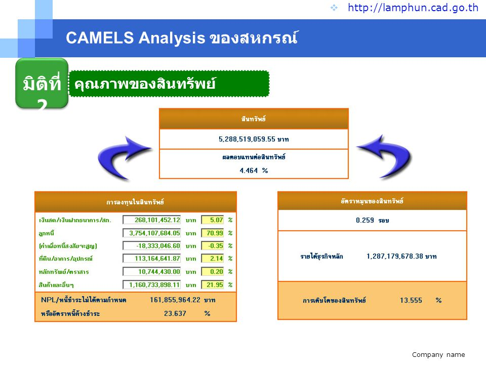 Company name www.themegallery.com CAMELS Analysis ของสหกรณ์  http://lamphun.cad.go.th มิติที่ 3 ขีดความสามารถในการ บริหาร