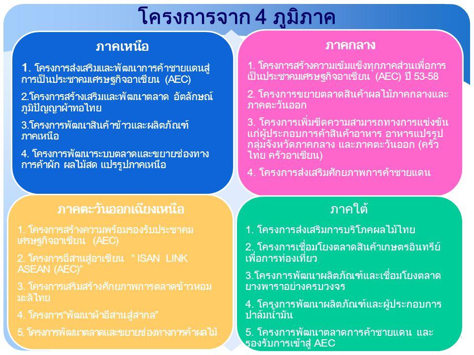 โครงการจาก 4 ภูมิภาค ภาคเหนือ 1. โครงการส่งเสริมและพัฒนาการค้าชายแดนสู่ การเป็นประชาคมเศรษฐกิจอาเซียน (AEC) 2.โครงการสร้างเสริมและพัฒนาตลาด อัตลักษณ์