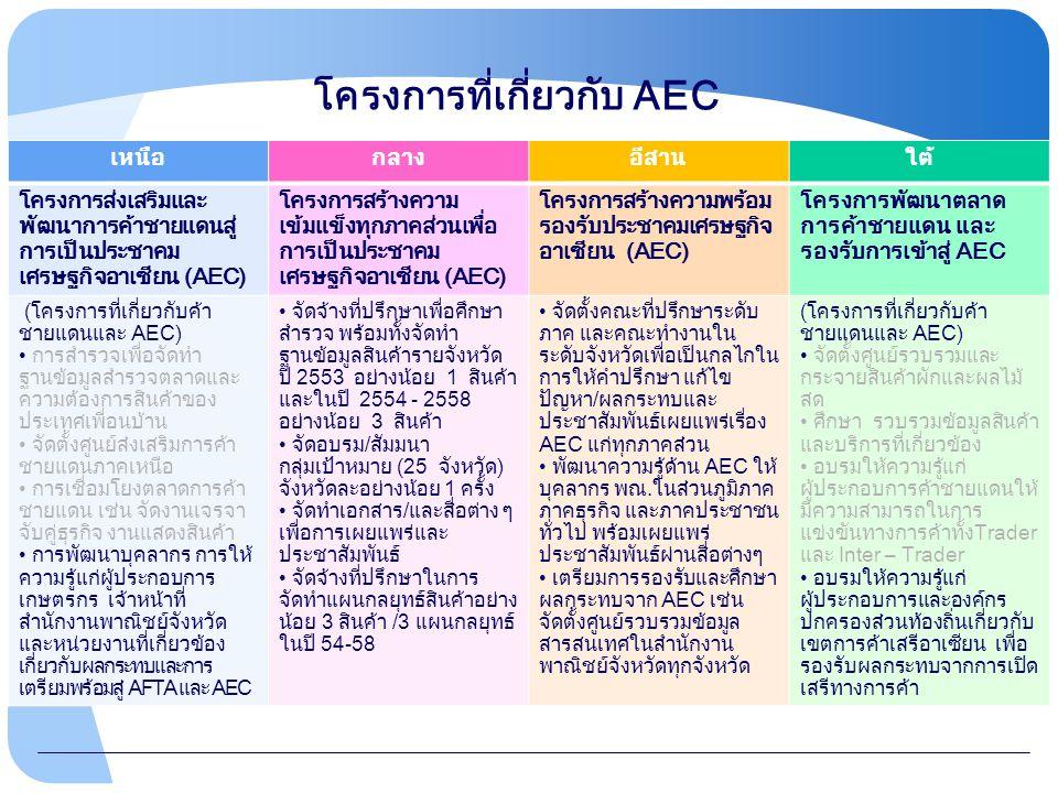 เหนือกลางอีสานใต้ โครงการส่งเสริมและ พัฒนาการค้าชายแดนสู่ การเป็นประชาคม เศรษฐกิจอาเซียน (AEC) โครงการสร้างความ เข้มแข็งทุกภาคส่วนเพื่อ การเป็นประชาคม เศรษฐกิจอาเซียน (AEC) โครงการสร้างความพร้อม รองรับประชาคมเศรษฐกิจ อาเซียน (AEC) โครงการพัฒนาตลาด การค้าชายแดน และ รองรับการเข้าสู่ AEC (โครงการที่เกี่ยวกับค้า ชายแดนและ AEC) การสำรวจเพื่อจัดทำ ฐานข้อมูลสำรวจตลาดและ ความต้องการสินค้าของ ประเทศเพื่อนบ้าน จัดตั้งศูนย์ส่งเสริมการค้า ชายแดนภาคเหนือ การเชื่อมโยงตลาดการค้า ชายแดน เช่น จัดงานเจรจา จับคู่ธุรกิจ งานแสดงสินค้า การพัฒนาบุคลากร การให้ ความรู้แก่ผู้ประกอบการ เกษตรกร เจ้าหน้าที่ สำนักงานพาณิชย์จังหวัด และหน่วยงานที่เกี่ยวข้อง เกี่ยวกับผลกระทบและการ เตรียมพร้อมสู่ AFTA และ AEC จัดจ้างที่ปรึกษาเพื่อศึกษา สำรวจ พร้อมทั้งจัดทำ ฐานข้อมูลสินค้ารายจังหวัด ปี 2553 อย่างน้อย 1 สินค้า และในปี 2554 - 2558 อย่างน้อย 3 สินค้า จัดอบรม/สัมมนา กลุ่มเป้าหมาย (25 จังหวัด) จังหวัดละอย่างน้อย 1 ครั้ง จัดทำเอกสาร/และสื่อต่าง ๆ เพื่อการเผยแพร่และ ประชาสัมพันธ์ จัดจ้างที่ปรึกษาในการ จัดทำแผนกลยุทธ์สินค้าอย่าง น้อย 3 สินค้า /3 แผนกลยุทธ์ ในปี 54-58 จัดตั้งคณะที่ปรึกษาระดับ ภาค และคณะทำงานใน ระดับจังหวัดเพื่อเป็นกลไกใน การให้คำปรึกษา แก้ไข ปัญหา/ผลกระทบและ ประชาสัมพันธ์เผยแพร่เรื่อง AEC แก่ทุกภาคส่วน พัฒนาความรู้ด้าน AEC ให้ บุคลากร พณ.ในส่วนภูมิภาค ภาคธุรกิจ และภาคประชาชน ทั่วไป พร้อมเผยแพร่ ประชาสัมพันธ์ผ่านสื่อต่างๆ เตรียมการรองรับและศึกษา ผลกระทบจาก AEC เช่น จัดตั้งศูนย์รวบรวมข้อมูล สารสนเทศในสำนักงาน พาณิชย์จังหวัดทุกจังหวัด (โครงการที่เกี่ยวกับค้า ชายแดนและ AEC) จัดตั้งศูนย์รวบรวมและ กระจายสินค้าผักและผลไม้ สด ศึกษา รวบรวมข้อมูลสินค้า และบริการที่เกี่ยวข้อง อบรมให้ความรู้แก่ ผู้ประกอบการค้าชายแดนให้ มีความสามารถในการ แข่งขันทางการค้าทั้งTrader และ Inter – Trader อบรมให้ความรู้แก่ ผู้ประกอบการและองค์กร ปกครองส่วนท้องถิ่นเกี่ยวกับ เขตการค้าเสรีอาเซียน เพื่อ รองรับผลกระทบจากการเปิด เสรีทางการค้า โครงการที่เกี่ยวกับ AEC
