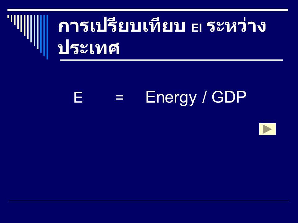 EI สำหรับอุตสาหกรรมสิ่ง ทอไทย EI 1 =Energy / Industrial Production EI 2 =Energy / Value of Production ระดับอุตสาหกรรม ( สิ่งทอ, เครื่องนุ่งห่ม ) EI=Energy / GDP