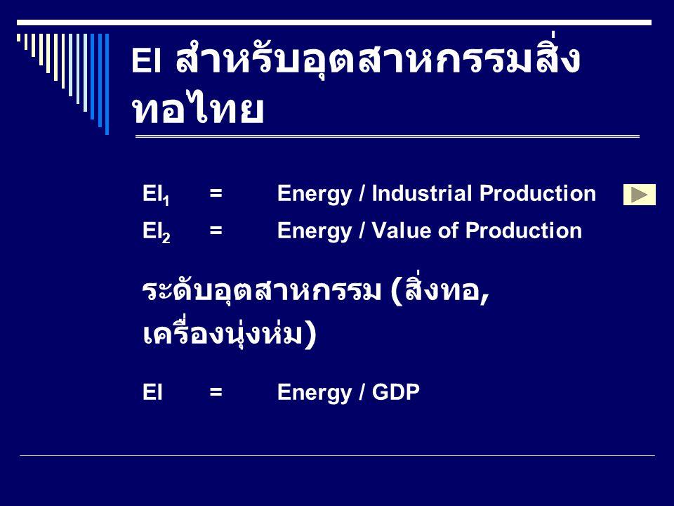 การวัดค่าความเข้ม พลังงาน ต้องการข้อมูล 2 ส่วน คือ ข้อมูลการใช้พลังงาน และ ข้อมูลปริมาณการผลิต และข้อมูล ทางเศรษฐศาสตร์