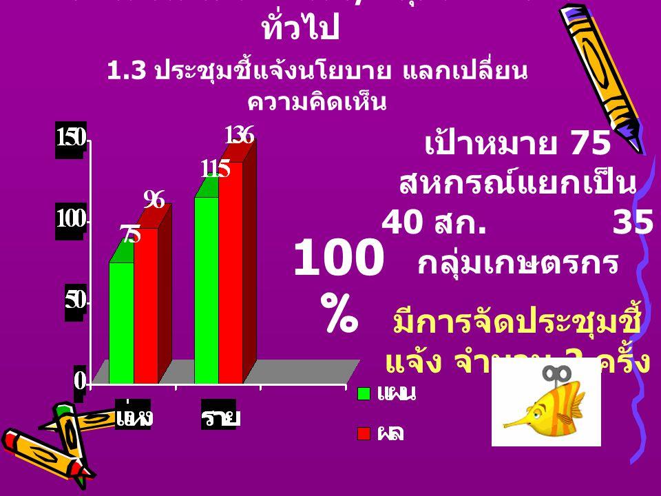 1. งานส่งเสริมสหกรณ์ / กลุ่มเกษตรกร ทั่วไป 1.4 ประชุมกลุ่มสมาชิกสหกรณ์ 41.30 %
