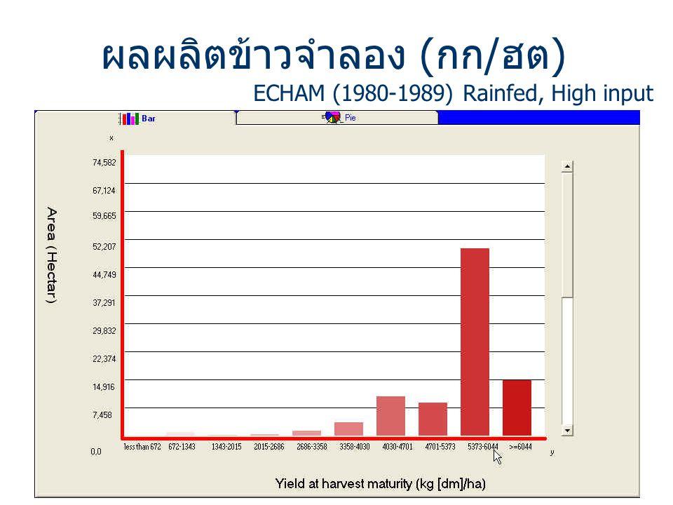 ผลผลิตข้าวจำลอง (กก/ฮต) ECHAM (1980-1989) Rainfed, High input