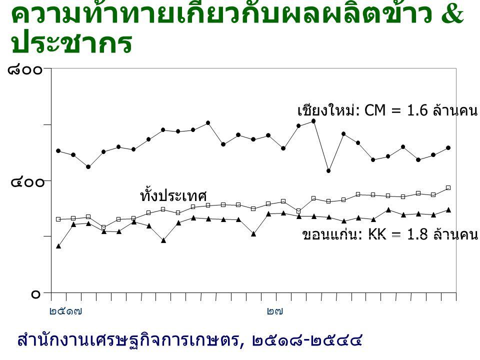 ความท้าทายเกี่ยวกับผลผลิตข้าว & ประชากร ๐ ๔๐๐ ๘๐๐ ทั้งประเทศ ขอนแก่น : KK = 1.8 ล้านคน เชียงใหม่ : CM = 1.6 ล้านคน ๒๕๑๗ ๒๗ ๓๗ ๔๓ สำนักงานเศรษฐกิจการเก