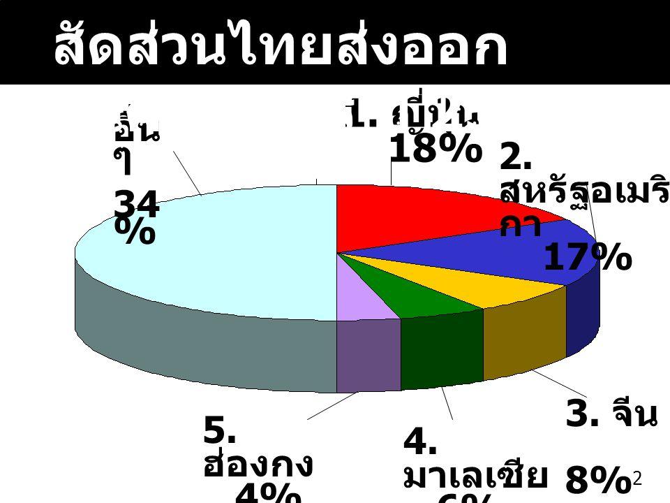 เน้นคุณภาพสินค้าเกษตร เน้นสินค้าที่ไทยมี ศักยภาพในการส่งออก เช่น อาหารทะเล ผัก ผลไม้สด ไก่ต้มสุก ปรับภาพลักษณ์บรรจุ ภัณฑ์ ใช้เทคโนโลยีในการยืด อายุสินค้าเกษตร หลังเก็บเกี่ยว 1313 การเตรียมตัวของ ภาคเอกชน