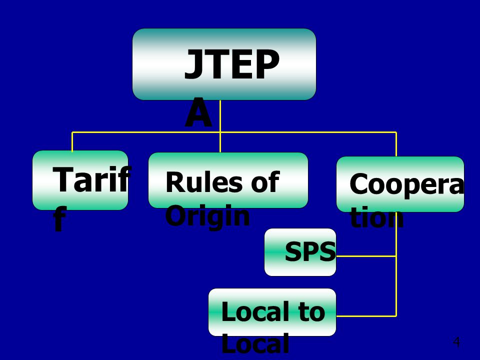 รายการภาษี ก่อน FTA ภาษี หลัง FTA กุ้งสด, กุ้งแช่ แข็ง 1%0 กุ้งต้ม, แปรรูป 4.8 - 5.3% 0 ผลไม้สด ( มังคุด ทุเรียน มะละกอ มะม่วง ) 3 - 7.2%0 ผลไม้แช่เย็น แช่แข็ง 12%0 หน่อไม้ฝรั่ง 3%0 กลุ่มยกเลิกภาษี 5