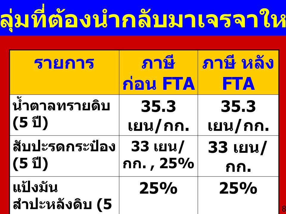 สินค้าเกษตร ( ตอนที่ 01-24) 727 รายการ -498 รายการ ( มูลค่า 51,000 ล้าน บาท ) เข้าตลาดได้ -229 รายการ ( มูลค่า 42,000 ล้าน บาท ) ติดล็อค ROO สินค้าที่ติดล็อค : เนื้อสัตว์แปรรูป ผลิตภัณฑ์อาหารทะเล ผัก / ผลไม้ กระป๋อง อาหารสุนัขและแมว อาหารปรุงแต่ง ขนมปังกรอบ ผง โกโก้ น้ำหวาน น้ำอัดลม ไวน์ ผลไม้ 9 Rules of Origin (ROO)