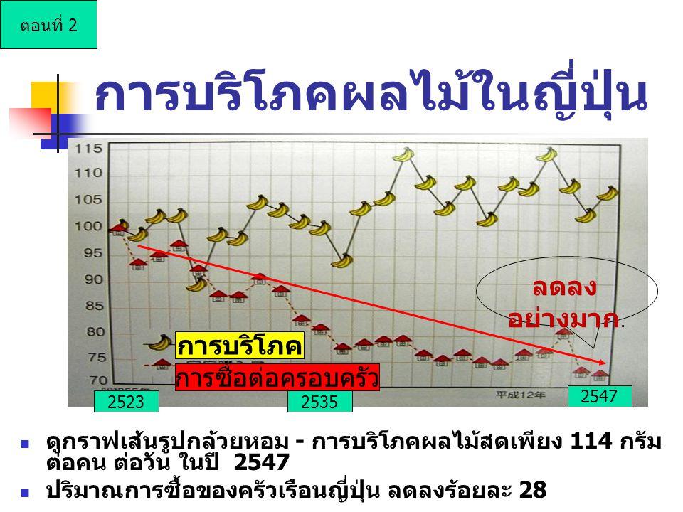 การบริโภคผลไม้ในญี่ปุ่น ดูกราฟเส้นรูปกล้วยหอม - การบริโภคผลไม้สดเพียง 114 กรัม ต่อคน ต่อวัน ในปี 2547 ปริมาณการซื้อของครัวเรือนญี่ปุ่น ลดลงร้อยละ 28 การบริโภค การซื้อต่อครอบครัว 2547 25352523 ลดลง อย่างมาก.