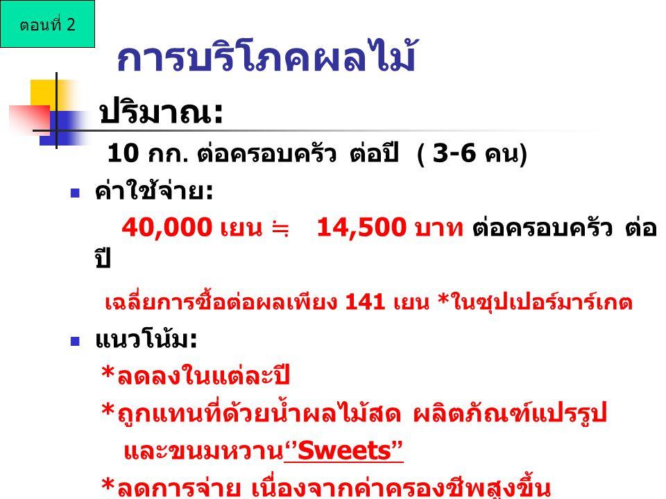 ปริมาณ: 10 กก. ต่อครอบครัว ต่อปี ( 3-6 คน) ค่าใช้จ่าย: 40,000 เยน ≒ 14,500 บาท ต่อครอบครัว ต่อ ปี เฉลี่ยการซื้อต่อผลเพียง 141 เยน *ในซุปเปอร์มาร์เกต แ