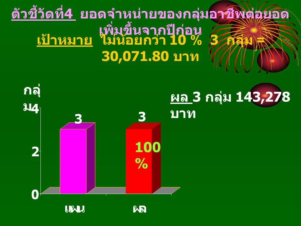 ตัวชี้วัดที่ 4 ยอดจำหน่ายของกลุ่มอาชีพต่อยอด เพิ่มขึ้นจากปีก่อน เป้าหมาย ไม่น้อยกว่า 10 % 3 กลุ่ม = 30,071.80 บาท กลุ่ ม ผล 3 กลุ่ม 143,278 บาท 100 %