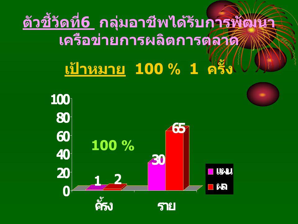 ตัวชี้วัดที่ 6 กลุ่มอาชีพได้รับการพัฒนา เครือข่ายการผลิตการตลาด เป้าหมาย 100 % 1 ครั้ง 100 %