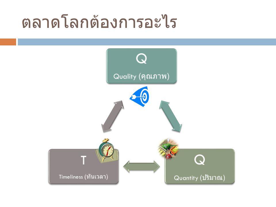 ตลาดโลกต้องการอะไร Q Quality ( คุณภาพ ) Q Quantity ( ปริมาณ ) T Timeliness ( ทันเวลา )