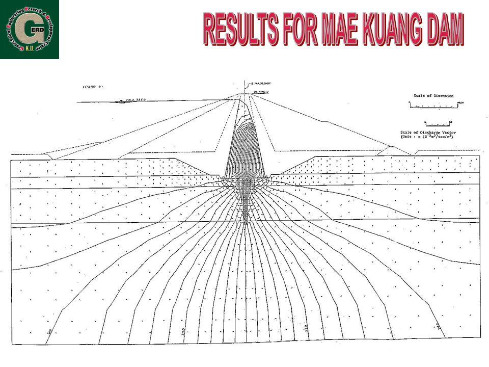 รูปแบบของตัว เขื่อน การควบคุมการ ไหลซึม ตัวเขื่อน –Upstream Facing Concrete –Drainage Hole ฐานรากเขื่อน –Grouting Curtain –Drainage Curtain