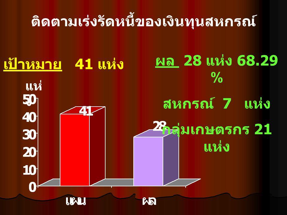 ติดตามเร่งรัดหนี้ของเงินทุนสหกรณ์ เป้าหมาย 41 แห่ง ผล 28 แห่ง 68.29 % สหกรณ์ 7 แห่ง กลุ่มเกษตรกร 21 แห่ง แห่ ง