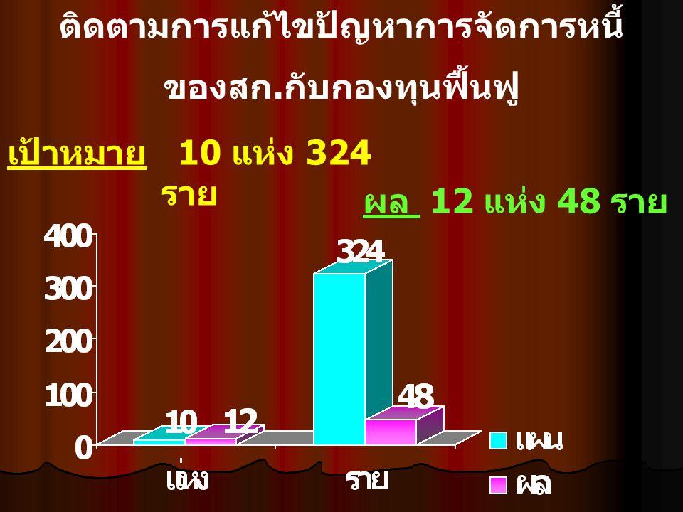 การวิเคราะห์ข้อมูลรายงานการสอบบัญชี และงบการเงิน เป้าหมาย 156 แห่ง ผล 22 แห่ง 14.10 % แห่ ง