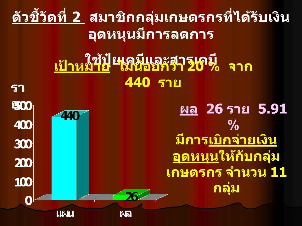 ตัวชี้วัดที่ 2 สมาชิกกลุ่มเกษตรกรที่ได้รับเงิน อุดหนุนมีการลดการ ใช้ปุ๋ยเคมีและสารเคมี เป้าหมาย ไม่น้อยกว่า 20 % จาก 440 ราย รา ย ผล 26 ราย 5.91 % มีการเบิกจ่ายเงิน อุดหนุนให้กับกลุ่ม เกษตรกร จำนวน 11 กลุ่ม