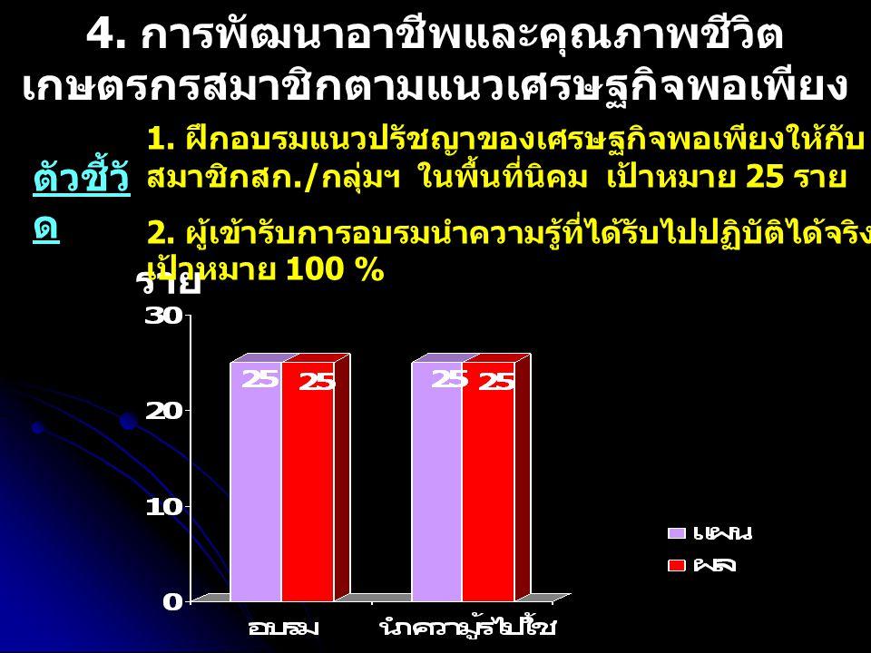 ราย 4. การพัฒนาอาชีพและคุณภาพชีวิต เกษตรกรสมาชิกตามแนวเศรษฐกิจพอเพียง 1.