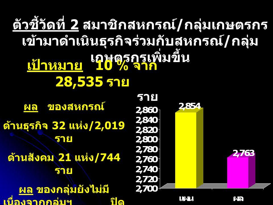 ตัวชี้วัดที่ 2 สมาชิกสหกรณ์ / กลุ่มเกษตรกร เข้ามาดำเนินธุรกิจร่วมกับสหกรณ์ / กลุ่ม เกษตรกรเพิ่มขึ้น เป้าหมาย 10 % จาก 28,535 ราย ผล ของสหกรณ์ ด้านธุรกิจ 32 แห่ง /2,019 ราย ด้านสังคม 21 แห่ง /744 ราย ผล ของกลุ่มยังไม่มี เนื่องจากกลุ่มฯ ปิด บัญชี วันที่ 31 มี.