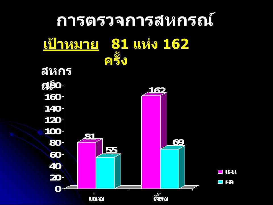 เป้าหมาย 81 แห่ง 162 ครั้ง การตรวจการสหกรณ์ สหกร ณ์