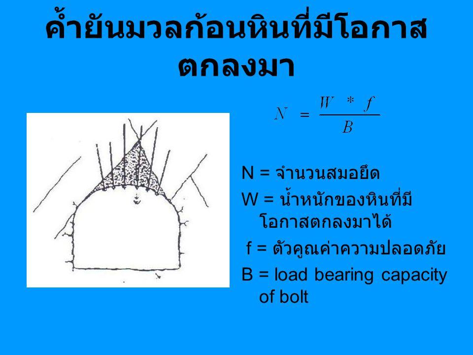 ค้ำยันมวลก้อนหินที่มีโอกาส ตกลงมา N = จำนวนสมอยึด W = น้ำหนักของหินที่มี โอกาสตกลงมาได้ f = ตัวคูณค่าความปลอดภัย B = load bearing capacity of bolt
