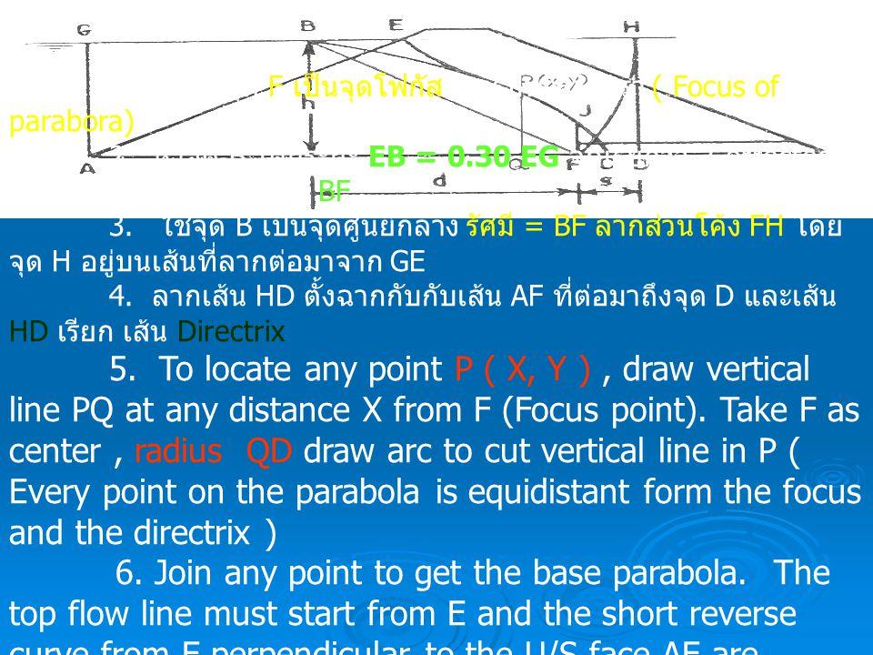 """1. กำหนดให้จุด F เป็นจุดโฟกัสของรูปพาราโบรา ( Focus of parabora) 2. หาจุด B โดยระยะ EB = 0.30 EG จุดเรียกว่า """"Corrected entrance point"""" ลากเส้น BF 3."""