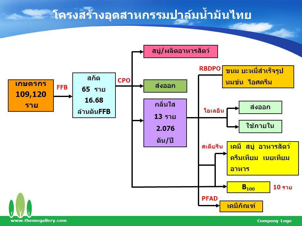 www.themegallery.com Company Logo โครงสร้างอุตสาหกรรมปาล์มน้ำมันไทย เกษตรกร 109,120 ราย สกัด 65 ราย 16.68 ล้านตันFFB FFB สบู่/ผลิตอาหารสัตว์ ส่งออก กล