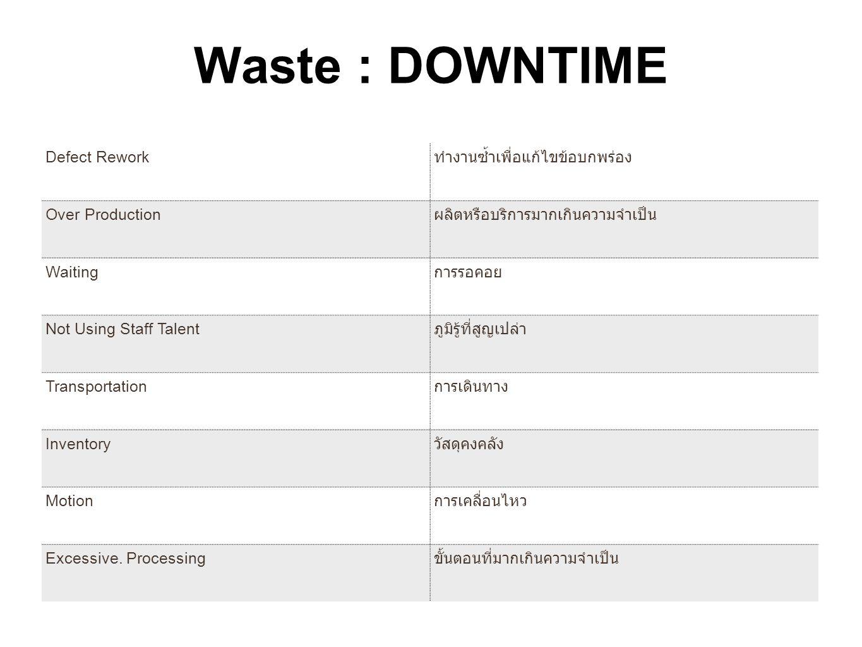 Waste : DOWNTIME Defect Rework ทำงานซ้ำเพื่อแก้ไขข้อบกพร่อง Over Production ผลิตหรือบริการมากเกินความจำเป็น Waiting การรอคอย Not Using Staff Talent ภู
