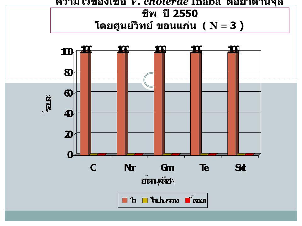 ความไวของเชื้อ V. cholerae Inaba ต่อยาต้านจุล ชีพ ปี 2550 โดยศูนย์วิทย์ ขอนแก่น ( N = 3 )