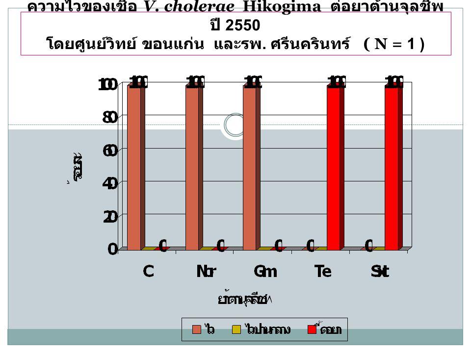 ความไวของเชื้อ V. cholerae Hikogima ต่อยาต้านจุลชีพ ปี 2550 โดยศูนย์วิทย์ ขอนแก่น และรพ. ศรีนครินทร์ ( N = 1 )